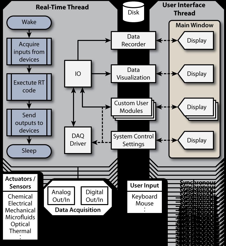 RTXI_Architecture